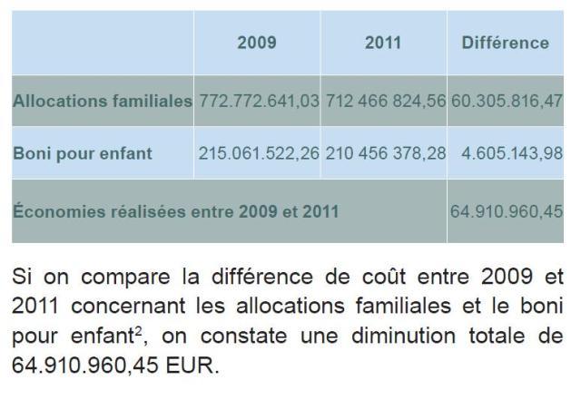 Sorce: Etude de Caritas Luxembourg : Les transferts sociaux en temps de rééquilibrages budgétaires