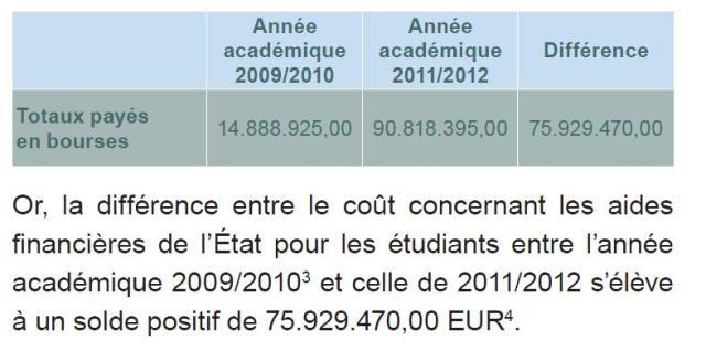 Source: Etude de Caritas Luxembourg : Les transferts sociaux en temps de rééquilibrages budgétaires